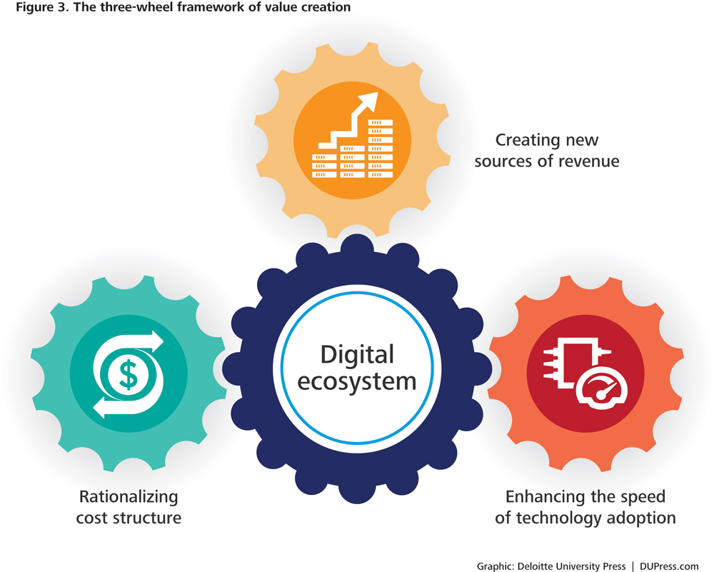 Where Do You Fit In The New Digital Ecosystem