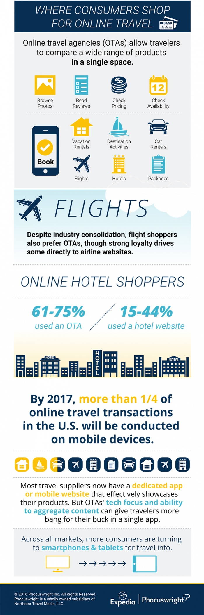 Where Consumers Shop For Online Travel